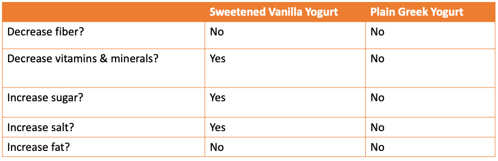 Fitness formulary table for yogurt comparison on healthy packaged foods