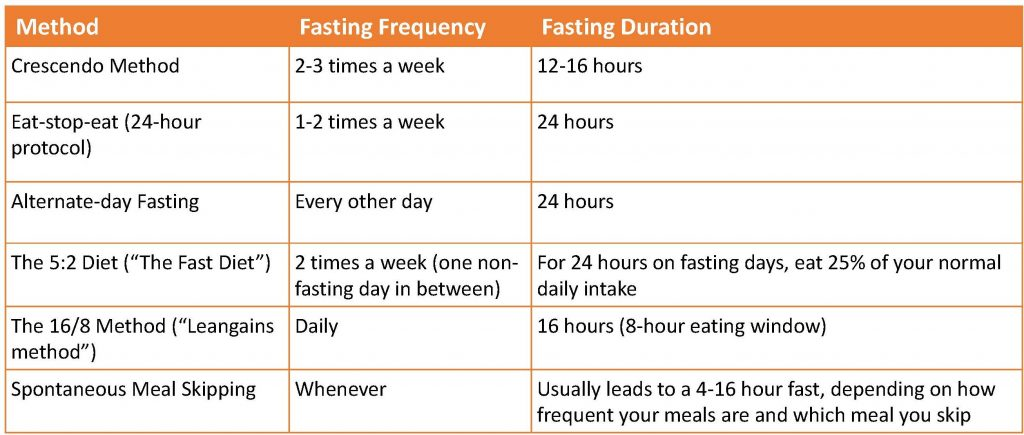 table of intermittent fasting methods including frequency and duration