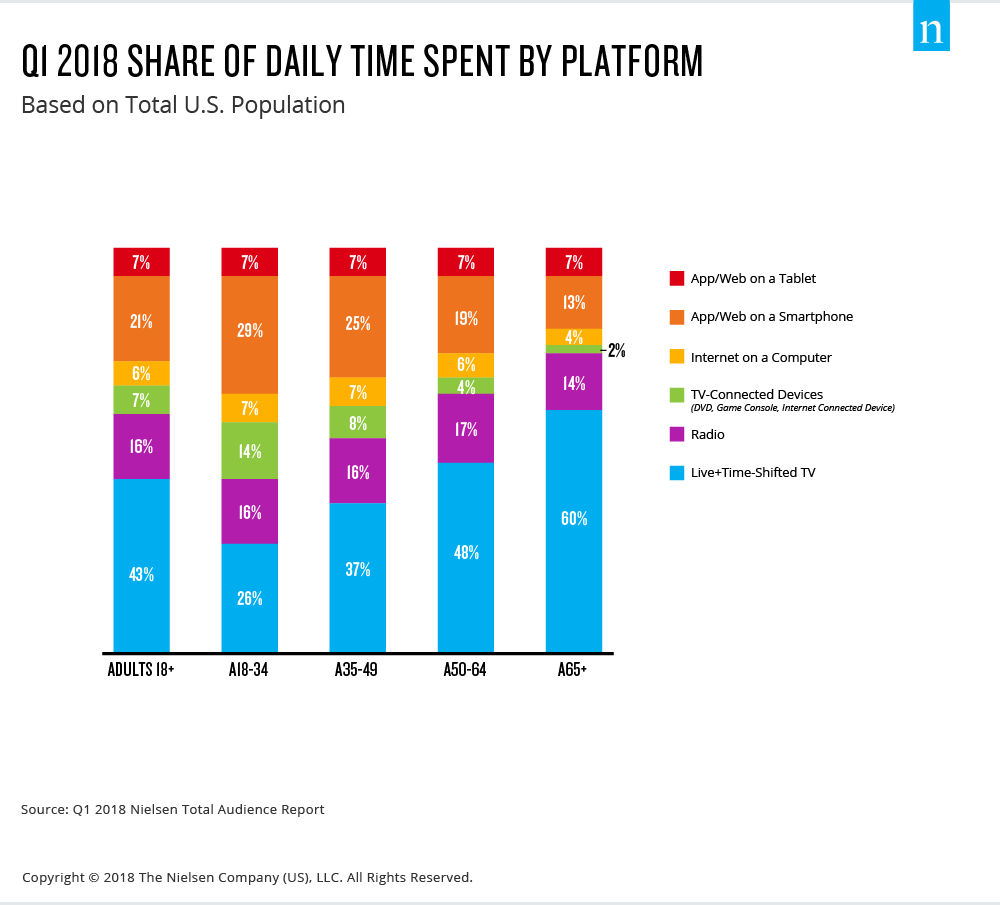 2018 Nielsen total audience report graffic of Q1 2018 share of daily time spent by platform