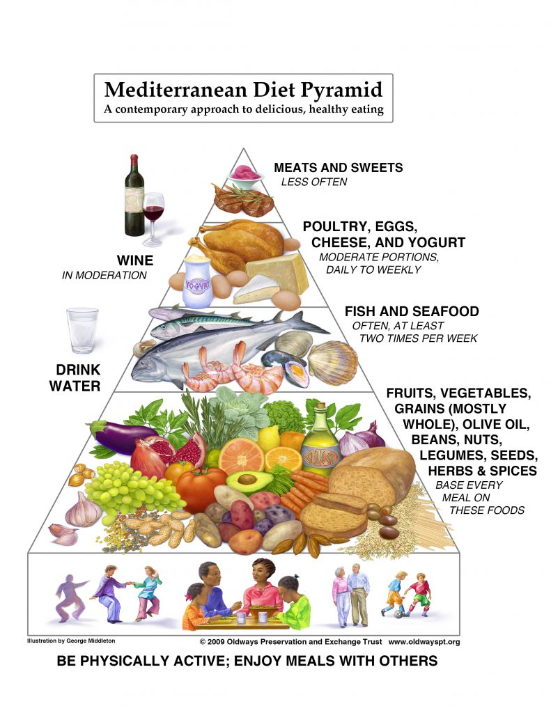 Mediterranean diet pyramid including few meats and sweets, moderate poultry eggs and dairy, often fish and seafood, and frequently fruits veggies whole grains legumes olive oil herbs and spices
