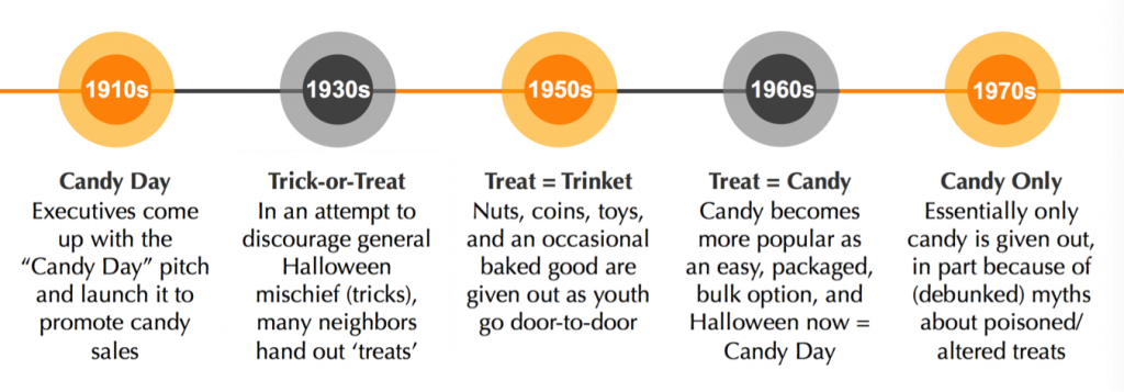 history of trick-or-treat and candy in relation to halloween