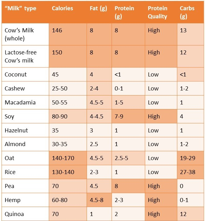 Table of non-dairy milk macronutrients fat protein carbs