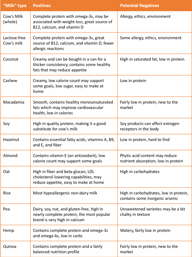 Table non-dairy milk health benefits and negatives